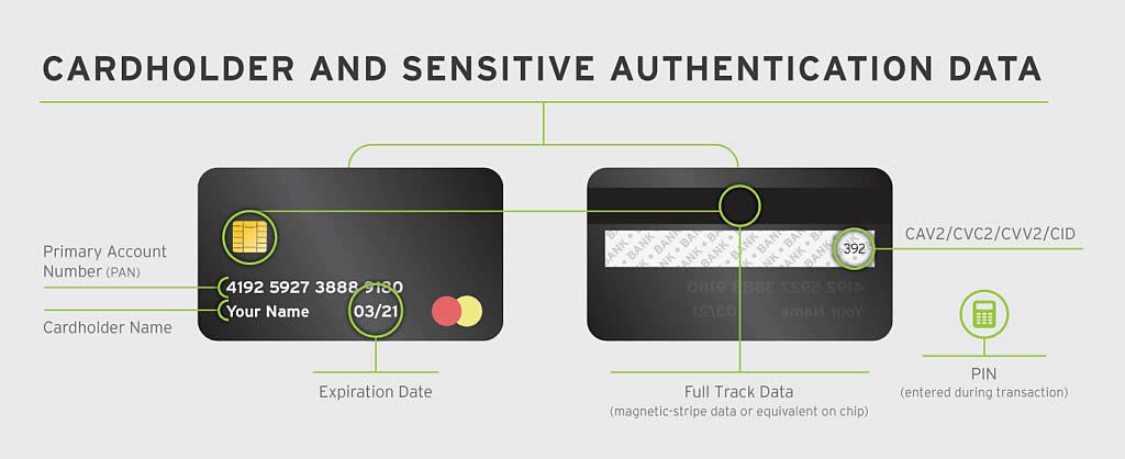 Cardholder Sensitive Authentication Data